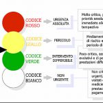 triage significato