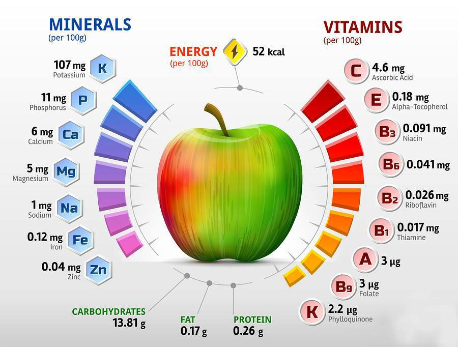tutte le straordinarie proprietà della mela